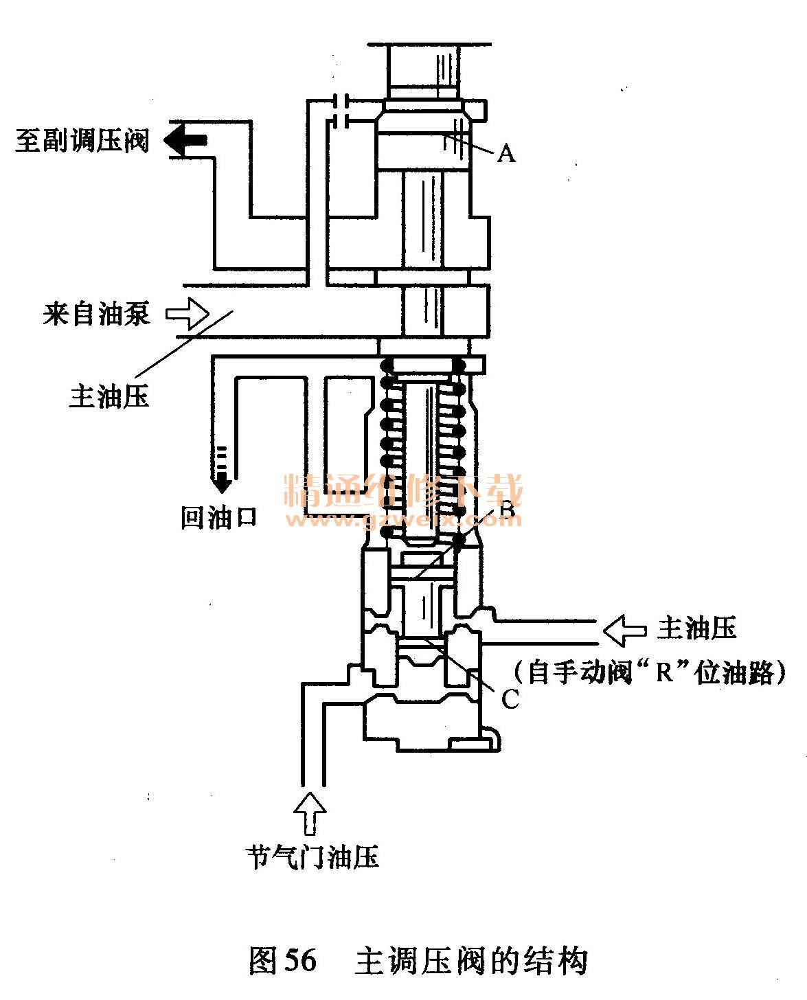 主调压阀的结构图片