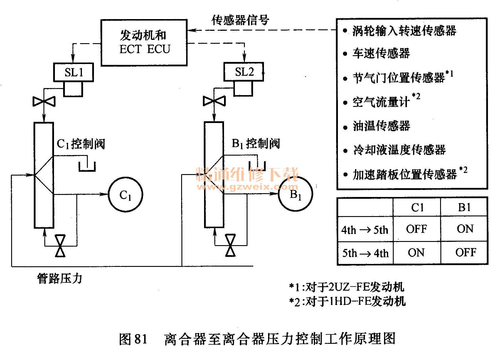 涡轮电磁阀的工作原理_涡轮增压器的结构及工作原理