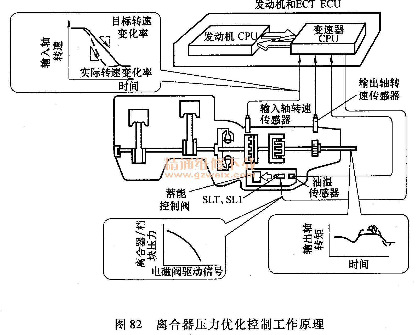 离合器压力优化控制工作原理