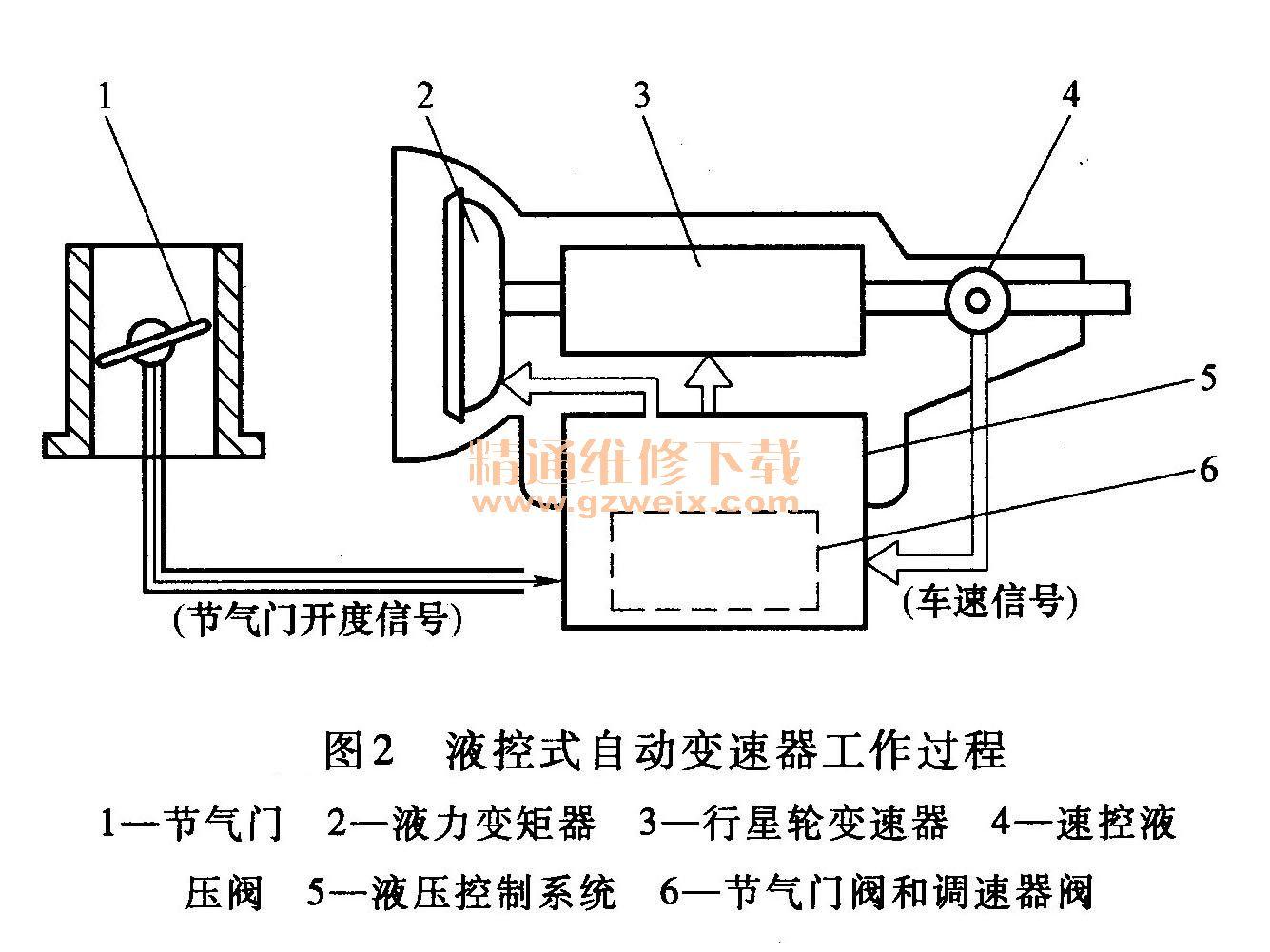 节气门位置传感器和车速传感器把节气门开度和车速等参数转变高清图片