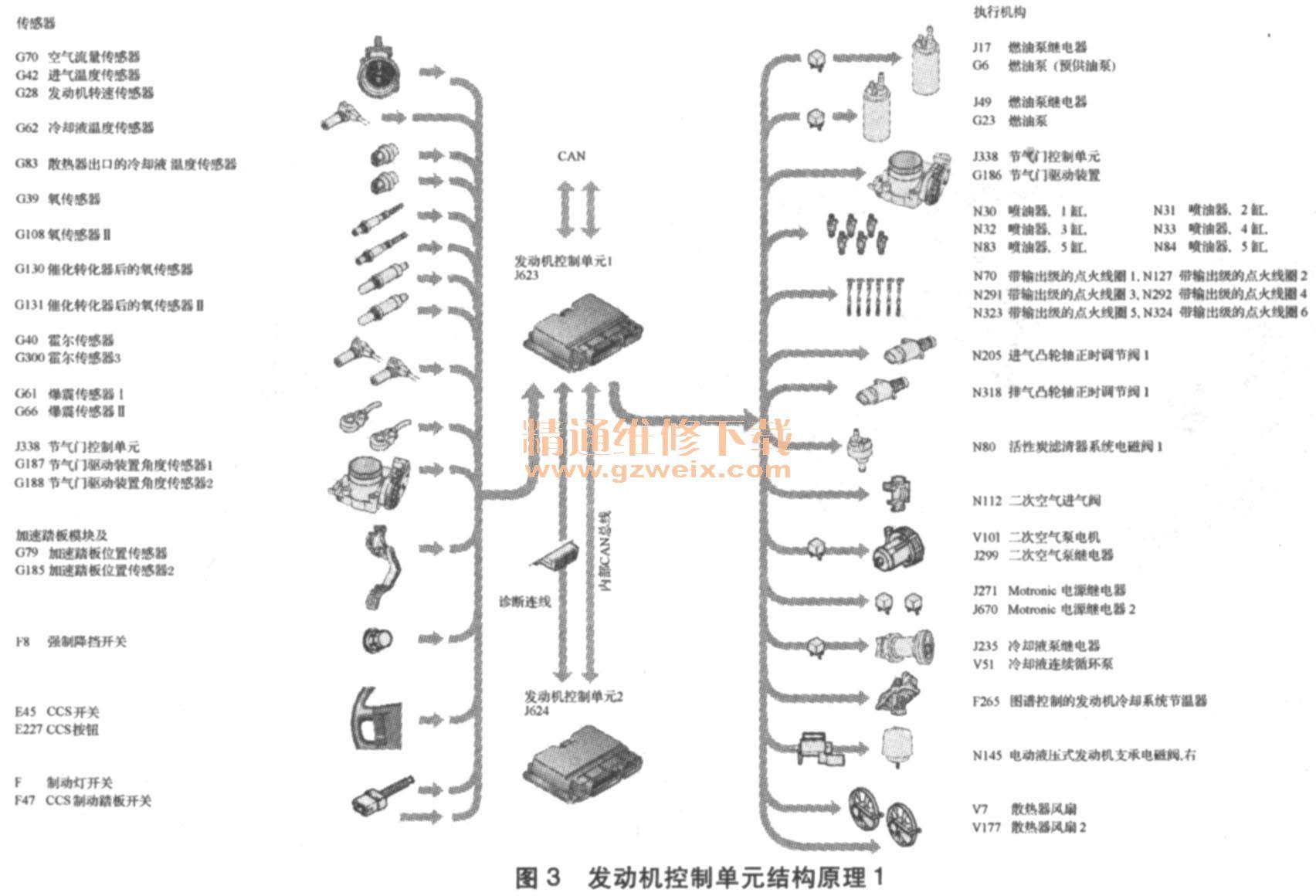 发动机控制单元结构原理1