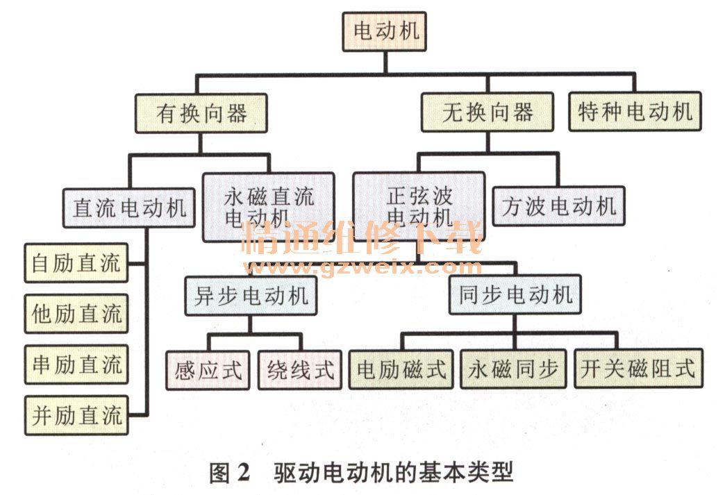 详解纯电动汽车电力驱动系统