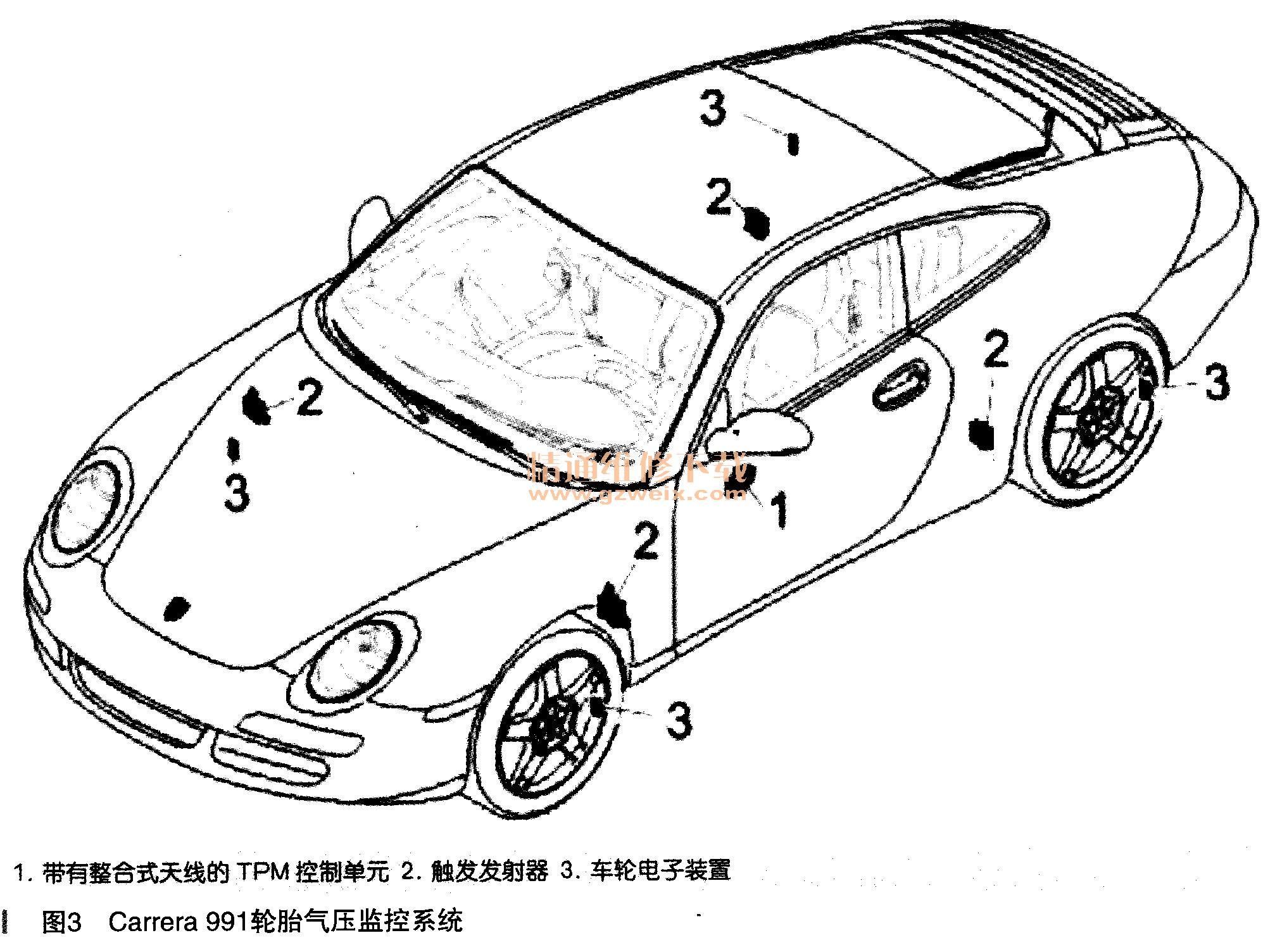 剖析保时捷轮胎气压监控系统(tpm)原理及维修