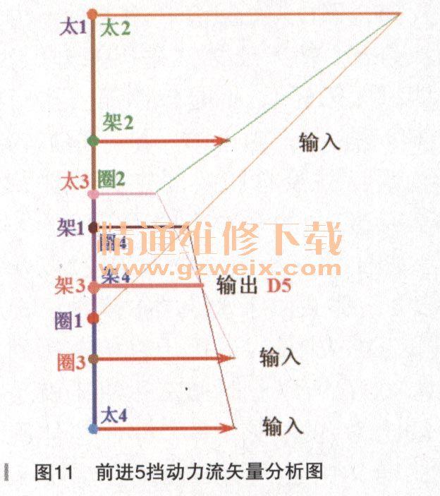采埃孚8hp系列自动变速器动力流矢量(下)