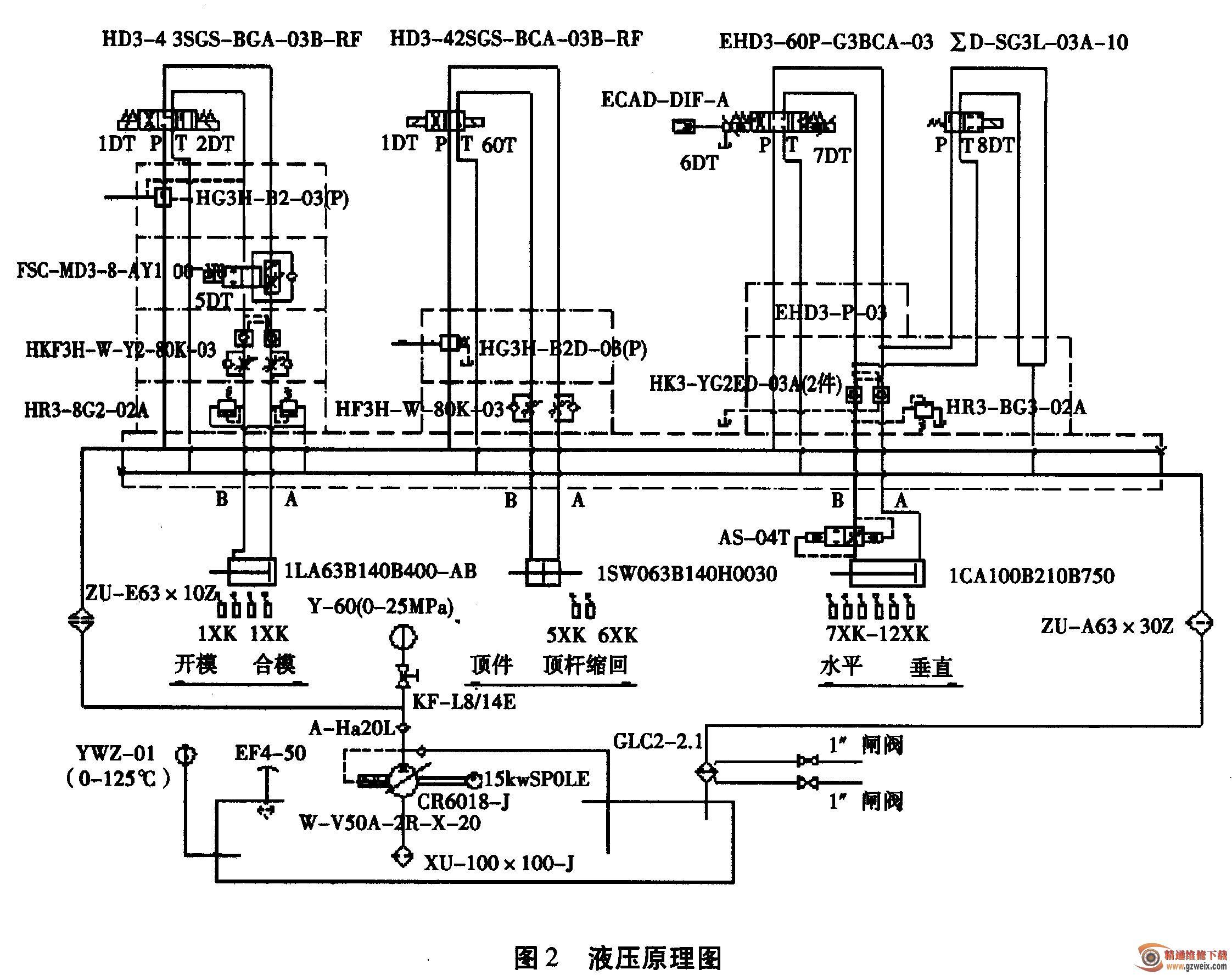 柴油机缸盖金属模浇铸机是利用机器内部的金属模具使合金液快速凝固成型形成铸件—柴油机缸盖。由于合金液的充型、开合模、铸件脱模均需较大的力(达几吨),故采用工作能力较大的液压元件来完成:由于考虑到安全性的原因及取件力较小(十几公斤),故铸件的取出采用装有长行程(行程1000 mm)的无活塞杆气缸来完成。