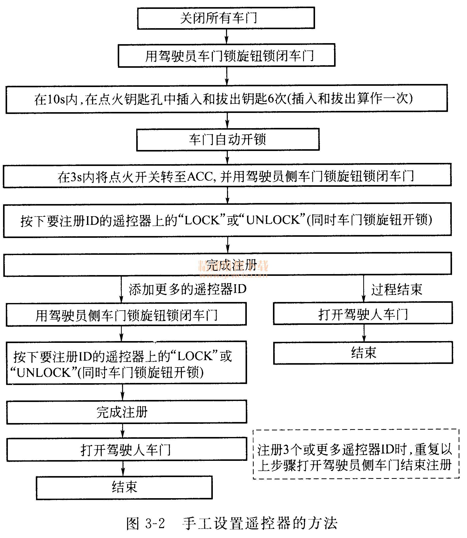东风日产轩逸轿车遥控器设定高清图片