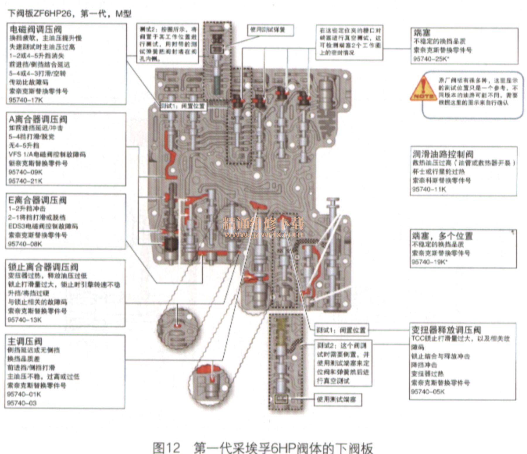 工作位置是此阀在油压的作用下在调节电磁阀供油的情况下所处的位置