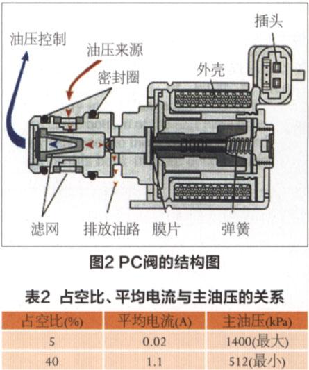分析4t65e自动变速器液压控制系统图片