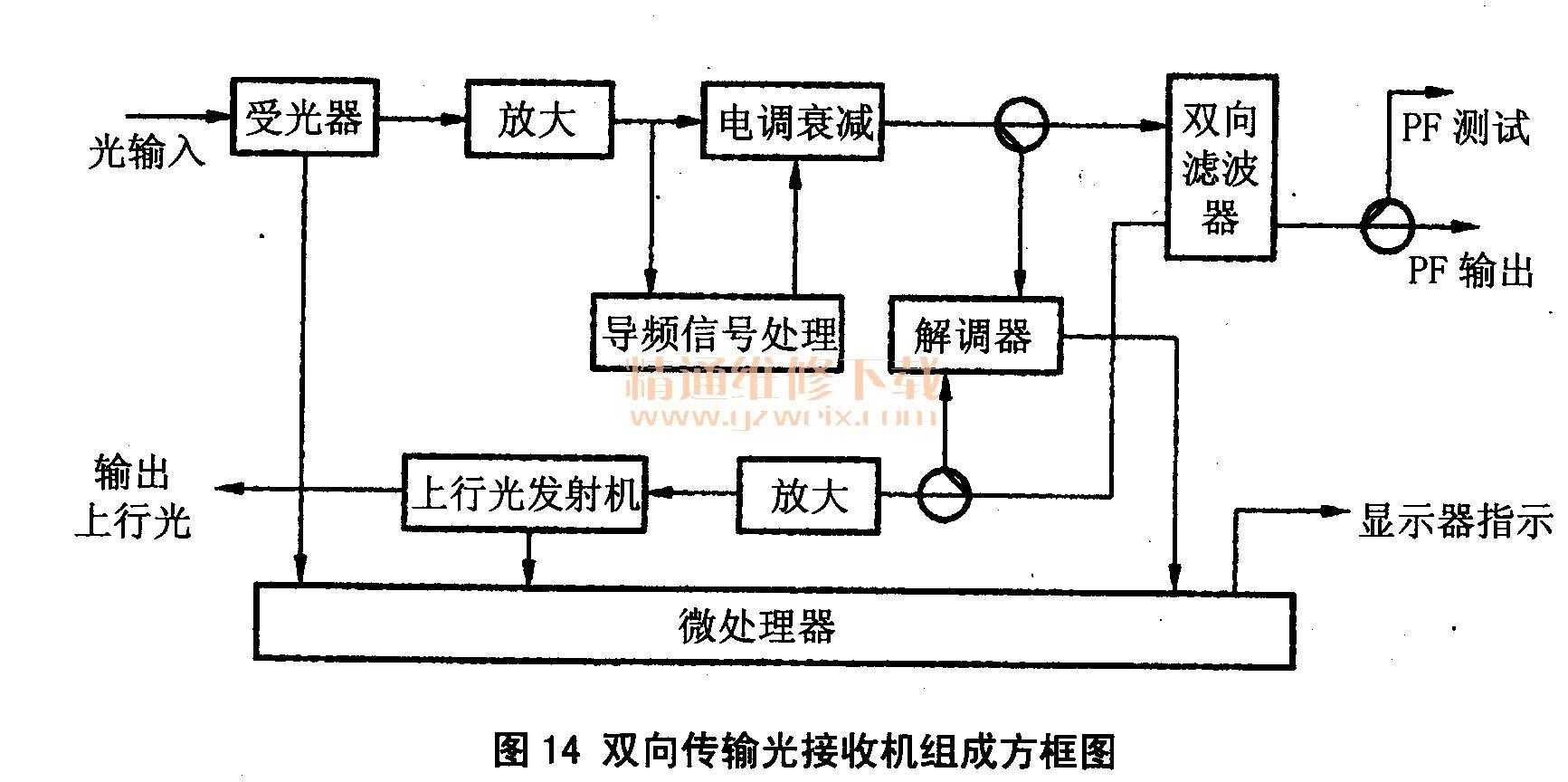 为数字光接收机原理方框图.经光/电转换、放大后,输出的为数字信图片