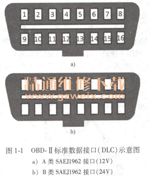 虽然   要求不同的汽车生产商使用统一的标准dlc接口,但不同高清图片