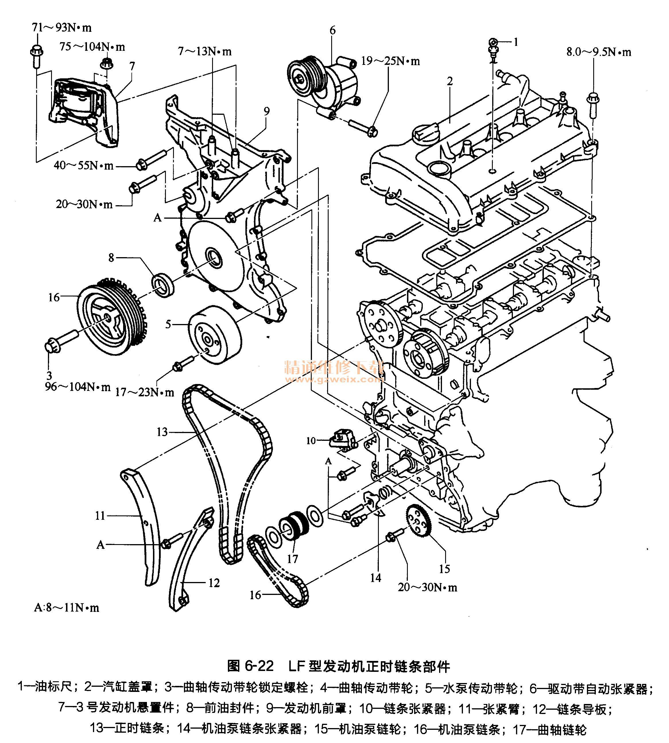 1.发动机正时链条的部件 (1) LF型发动机正时链条部件如图6-22所示。  (2) L5型发动机正时链条部件如图6-23所示。  2.发动机正时链条的拆卸方法 (1)拆下蓄电池盖。 (2)断开蓄电池负极电缆。 (3)拆下发动机罩盖。 (4)断开线束。 (5)拆下点火线圈。 (6)拆下火花塞。 (7)拆下通风管。 (8)拆下带有软管的冷却液储液罐,并将其放在不会妨碍操作的位置。 (9)拆下前轮和轮胎。 (10)将2号发动机下护板与挡泥板作为一个单独的装置拆下。 (11)拆下如图6-24和图6-25所示的