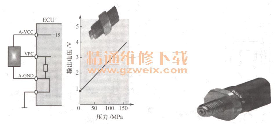 共轨压力传感器的作用是什么图片