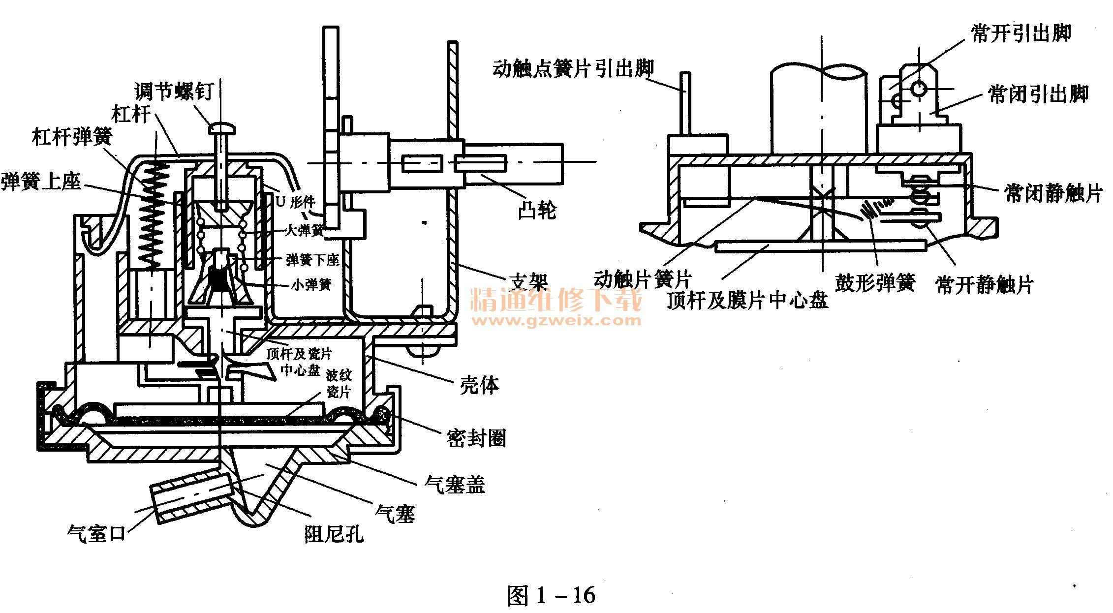 检查与分析:根据现象分析,该故障可能发生在水位开关等相关部位。该机系电脑程控器控制,水位开关结构如图1-16所示,其工作原理是:当水注入盛水桶后,集气室口很快被封闭,随着水位升高桶内的水压也不断升高,由于气塞内空气压力与桶内水压相等,故气塞内空气压力也不断升高,水位开关气室内的波纹薄膜受压胀起,推动顶杆向上运动,首先压缩小弹簧,继而压缩大弹簧,当达到额定水位后顶杆推动簧片,触点发生切换。排水时,水位下降,气塞内空气压力降低,膜片受压下降,顶杆下移,大弹簧逐渐恢复原状,小弹簧也接着恢复原状,顶芯下移,推动簧