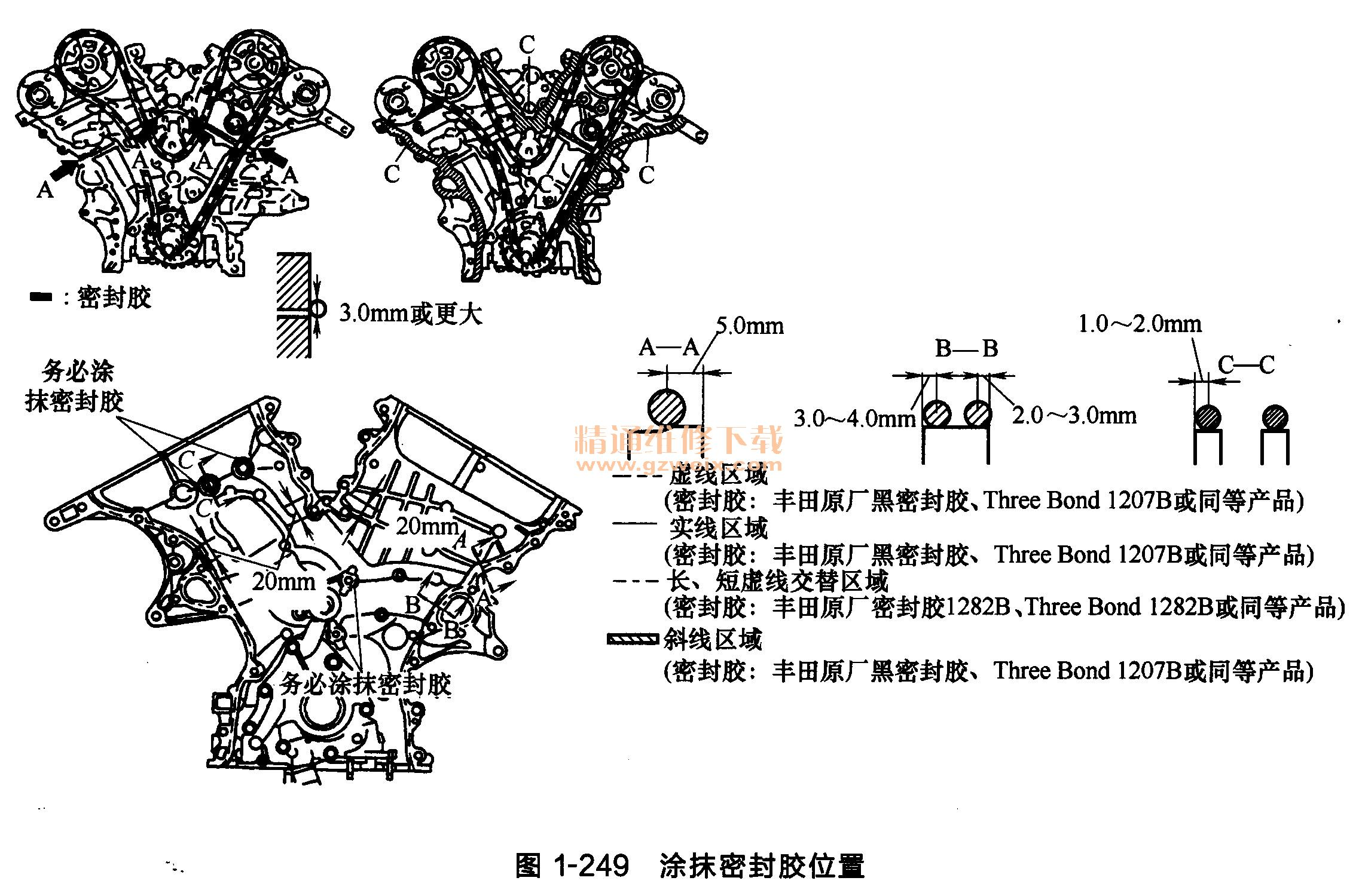"""拆下传动带轮固定螺栓。 (12)安装正时链条箱油封。用专用工具敲入一个新的正时链条箱油封,直到其表面与正时链条箱边缘平齐,如图1-247所示。  (13)安装水泵。使用新的水泵衬垫,把水泵的8个螺栓紧固至91N""""m。如图1-248所示,A螺栓必须更换。  (14)安装正时链条盖。 如图1-249所示位置,连续涂抹密封胶。  密封胶涂抹完毕后,在3min内安装正时链条盖。 安装好正时链条盖后,至少2h内不要启动发动机。 安装新衬垫,如图1-250所示。  把机油泵主动转子花键与曲轴对准("""