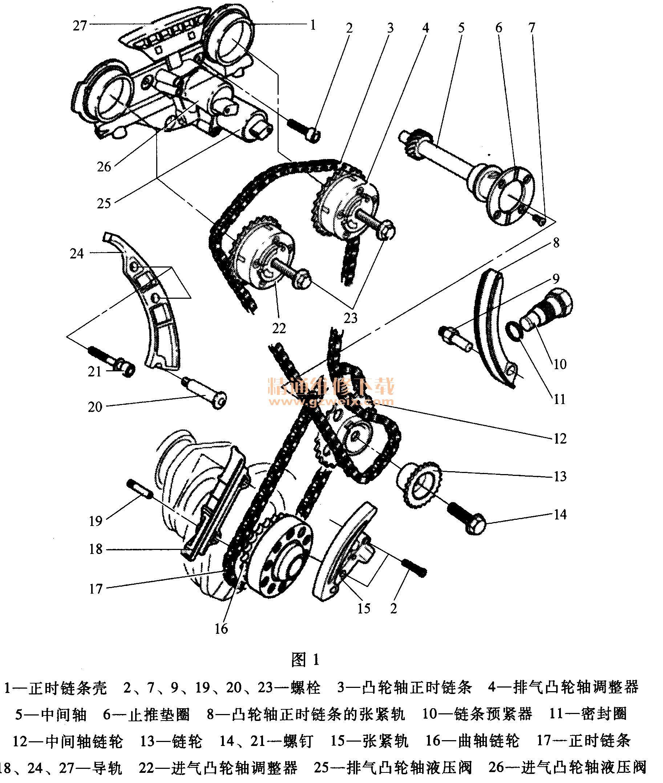 适用2006~2008年保时捷卡宴(3. 2L BFD)车型 (一)正时机构示意图(图1)  (二)拆卸方法 (1)拆卸发动机气缸盖罩。 (2)旋转曲轴到气缸1的上止点位置,使曲轴带轮上的标记与气缸体上的标记对齐,如图2所示。  (3)拆下顶部和底部链条箱盖。 (4)使用套筒扳手卡住曲轴,如图3所示。  (5)松开中间轴的紧固螺钉14(图1)。 (6)拆下中间轴和凸轮轴之间的正时链条3:松开两颗紧固螺钉21,拆下黑色导轨24,然后拆下凸轮轴正时链条,如图1所示。 (7)松开两个紧固螺钉,拆下凸轮轴正时链条