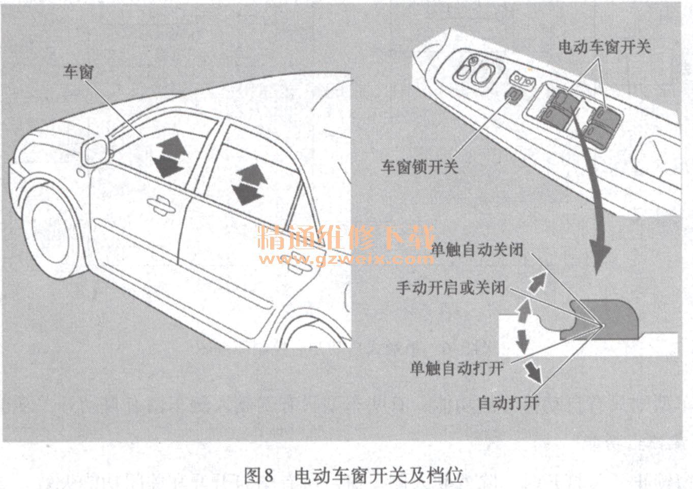 电动车窗开关及档位如图8所示. 详解汽车电动车窗与天窗初高清图片