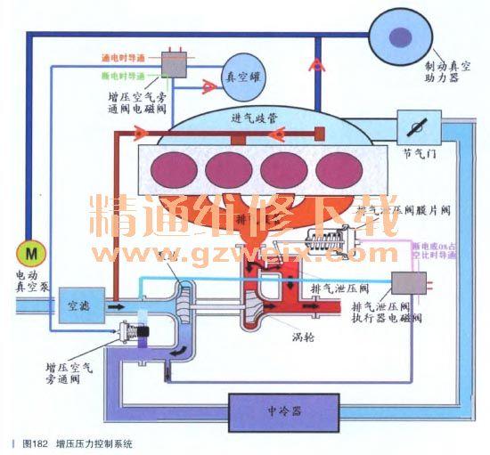 雪佛兰科鲁兹发动机急加速时异响; 检修雪佛兰克鲁兹涡轮增压控制