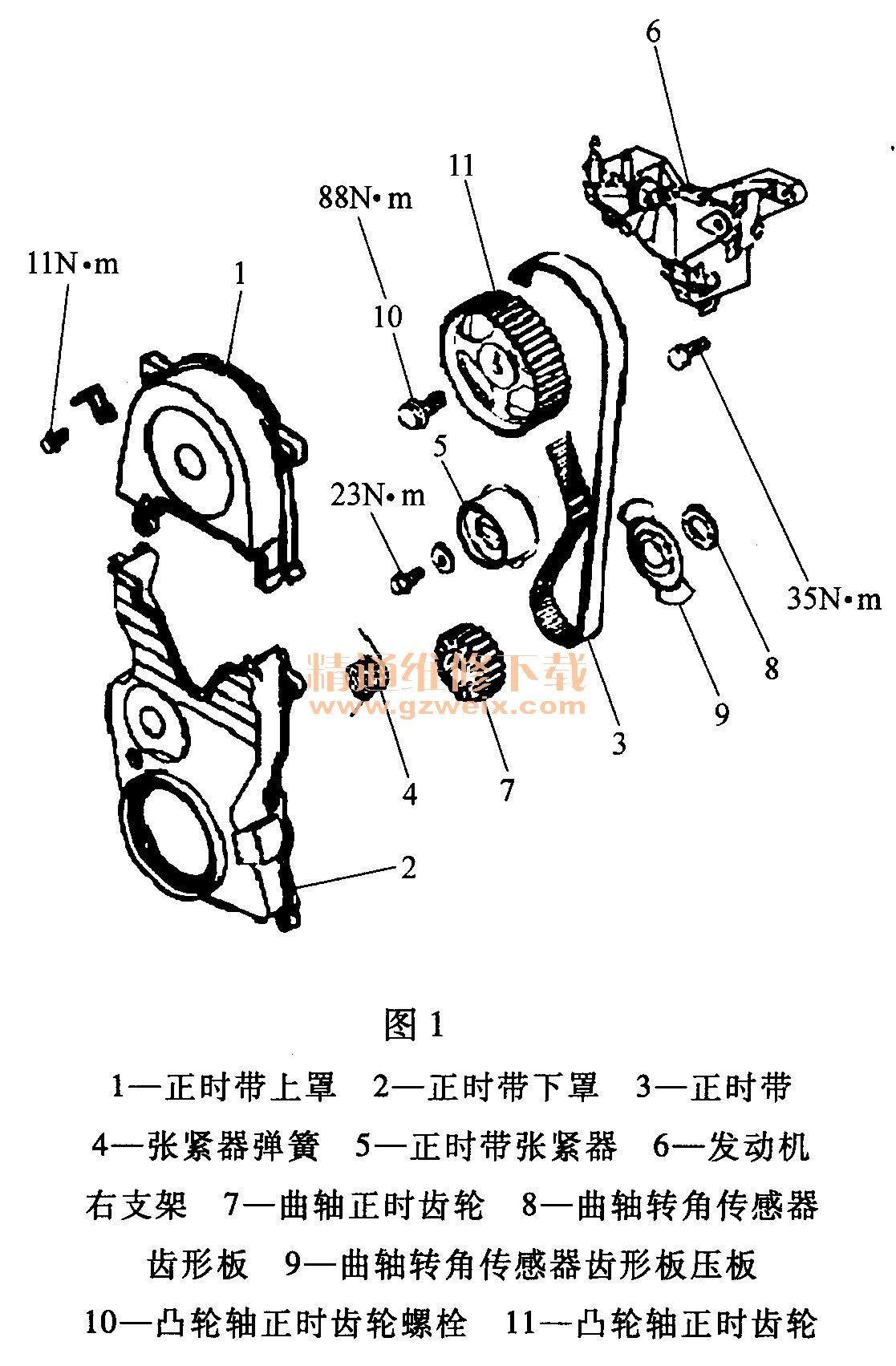 正时带传动部件(图1)  (1)旋转曲轴至1缸上止点位置。 (2)用钳子夹住张紧器弹簧伸长端,如图2所示,将它从机油泵壳体限位块上拆下,然后拆下张紧器弹簧。  (3)拆下正时带张紧器。 (4)如果正时带还要重新使用,则应在正时带上用粉笔画上箭头来表示它拆下前的旋转方向。这在重新使用时可确保正时带正确安装。