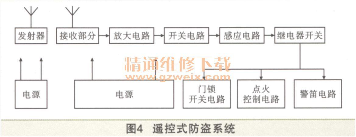 遥控式防盗系统的组成如图4所示,它由手控发射器(遥控器),接收器