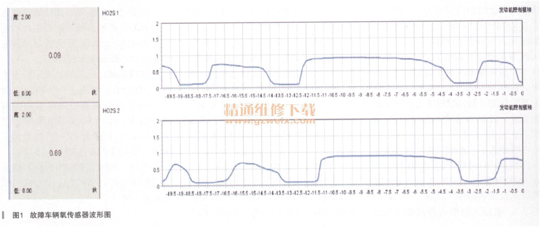 雪佛兰科鲁兹1.6t发动机故障灯常亮