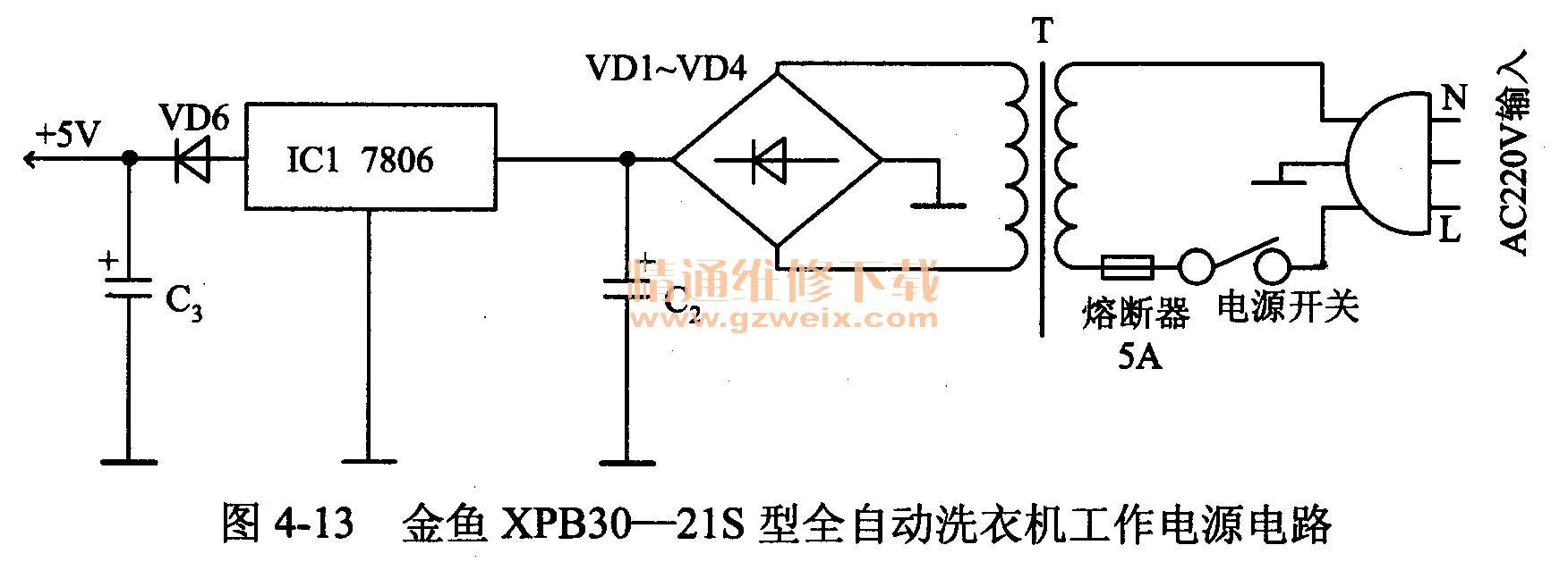 故障现象 据用户介绍,该全自动洗衣机插上电源插头后,操作面板按键无反应,指示灯也不亮。 故障分析 根据用户介绍的情况来看,出现这种故障的部位通常与整机的供电电路有关。金鱼XPB30-21 S型全自动洗衣机的巧V工作电源电路如图4-13所示。检修时,可先对该电路进行检查。  故障检修 判断故障的大概部位 (1)打开机盖,检查发现交流进线熔断器(5A)已经熔断,说明.电路中有过流现象存在。 (2)进一步观察又发现,三端固定稳压集成电路ICI (7806)的表面有过热的痕迹,将其拆下进行测量,并与表4-1所列的