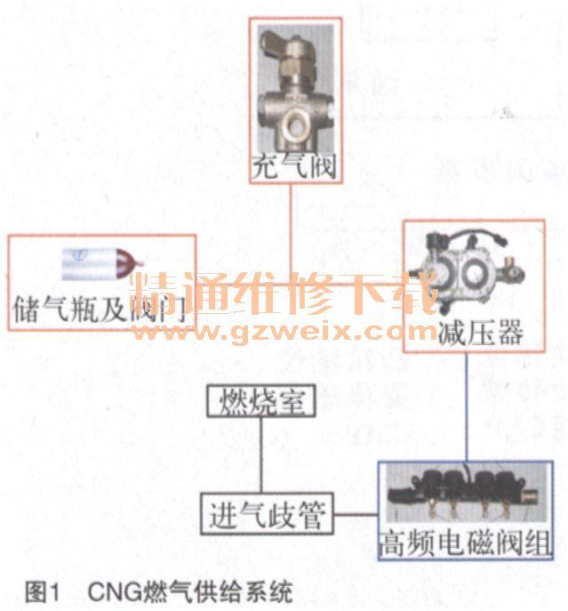 cng即压缩天然气,中华骏捷fsv车使用的燃气供给系统的简图如图