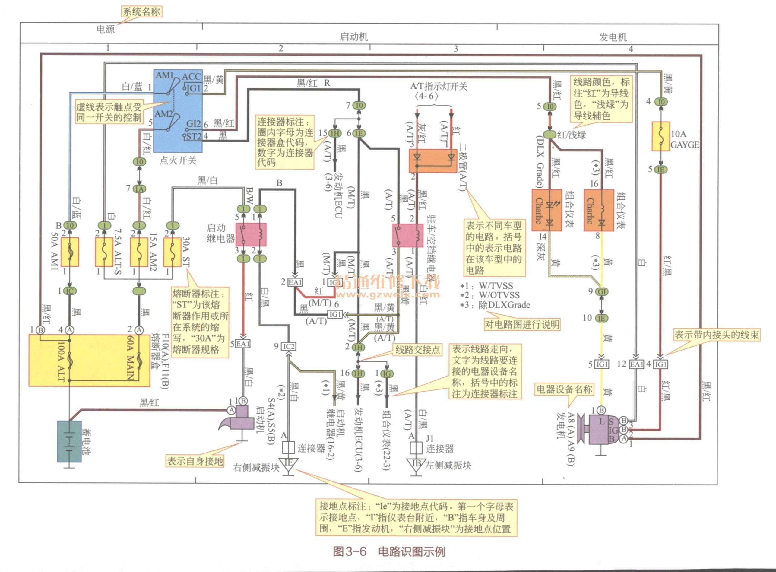 二、一汽丰田汽车电路识图示例 1.电路导线颜色代码 丰田汽车电路图的特点:电路图中的电气元件通常用文字直接标注;把整个电路图作为一个总图,各系统电路按横轴方向逐个布置,并在电路图上方标出各系统电路的区域和代表该电路系统的符号及文字说明;电路图中绘出了搭铁点,并标注代号与文字说明,可以从电路图了解电路搭铁点,直观明了;电路图中,有的还直接标出电路插接器的端子排列和各端子的使用情况,给识图和电路故障查寻提供了方便。 电路导线颜色代码如表3-10所示。  2.电路图符号及含义 电路图符号及含义如表3-11