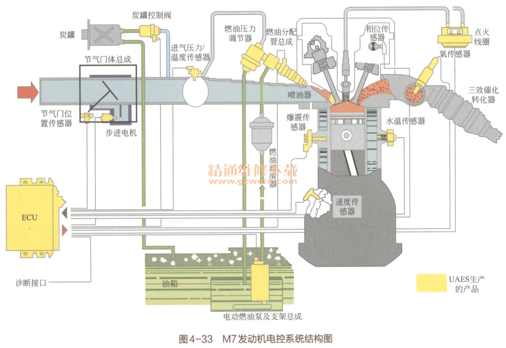 第四节 发动机电控系统 一、发动机电控系统概述 汽车电控技术的发展主要是指发动机电控技术的发展。随着发动机电控技术的发展,发动机上越来越多的系统被发动机电控单元控制,发动机电控系统的电路也变得越来越复杂,有时需要几张图才能把整个控制系统电路表达出来,给读懂电路图增加了困难。 发动机电控系统的电路虽然庞大复杂,但是却有规律可循。发动机电控系统电路依照各控制系统的功能不同可把电路图分为点火系统、启动充电系统、怠速控制系统、进气控制系统和废气排放控制系统等几个子系统电路。各子系统里的电路又可根据元器件的功能不同