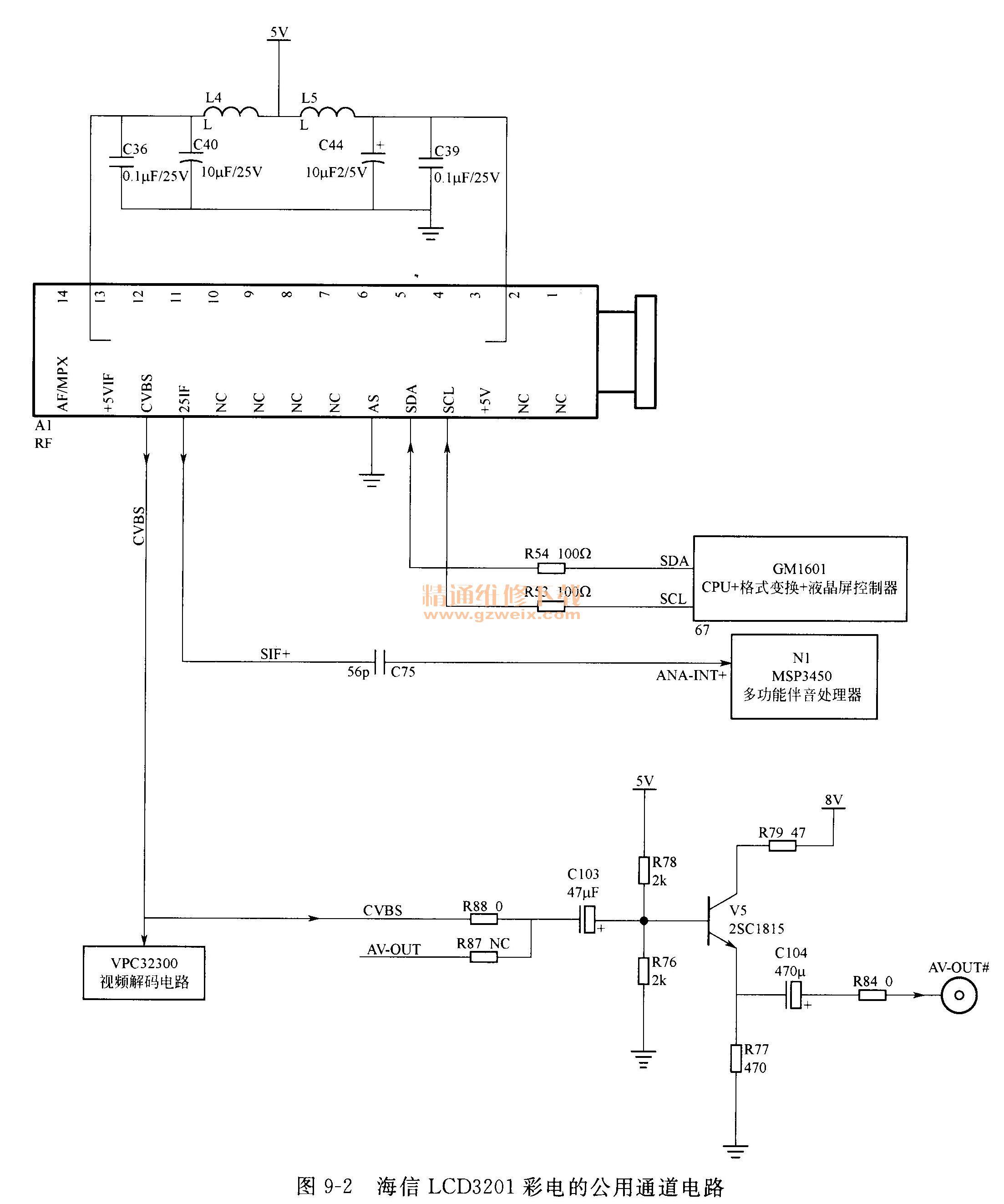 第9章 公用通道维修 为便于读者对信号处理板电路有一个整体的认识,本章仍以海信LCD3201液晶电视机的公用通道/伴音板为主线介绍,同时对其他的典型类型进行简介。 9.1公用通道的精解 液晶电视机公用信道的任务与CRT电视机基本相同,即接收RF射频信号并变换为视频信号和伴音信号。目前液晶电视机的公用通道有两种电路结构:中频一体化高频调谐器、高频调谐器+中频通道。 9.