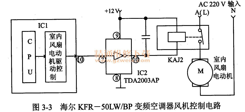 故障现象 接通电源,风扇电动机就开始高速运转,风扇电动机风速调整失控,但制冷正常。 故障分析 海尔KFR- 50LWBP型变频柜式空调器风机控制电路如图3-3所示。若风速设在高速挡时,空调器正常启动后控制电路的IC1输出高电平,经IC2反相器输出低电平,使继电器吸合,室内风扇电动机得电开始工作在高速挡。  本例制冷正常,仅是室内风扇电动机风速调整失控,故障出在室内风扇电动机驱动控制电路中,应重点检测图3-3所示电路中各元器件及电路是否损坏。 故障检修 1.判断故障的大概部位 (1)用万用表测量IC 1的脚