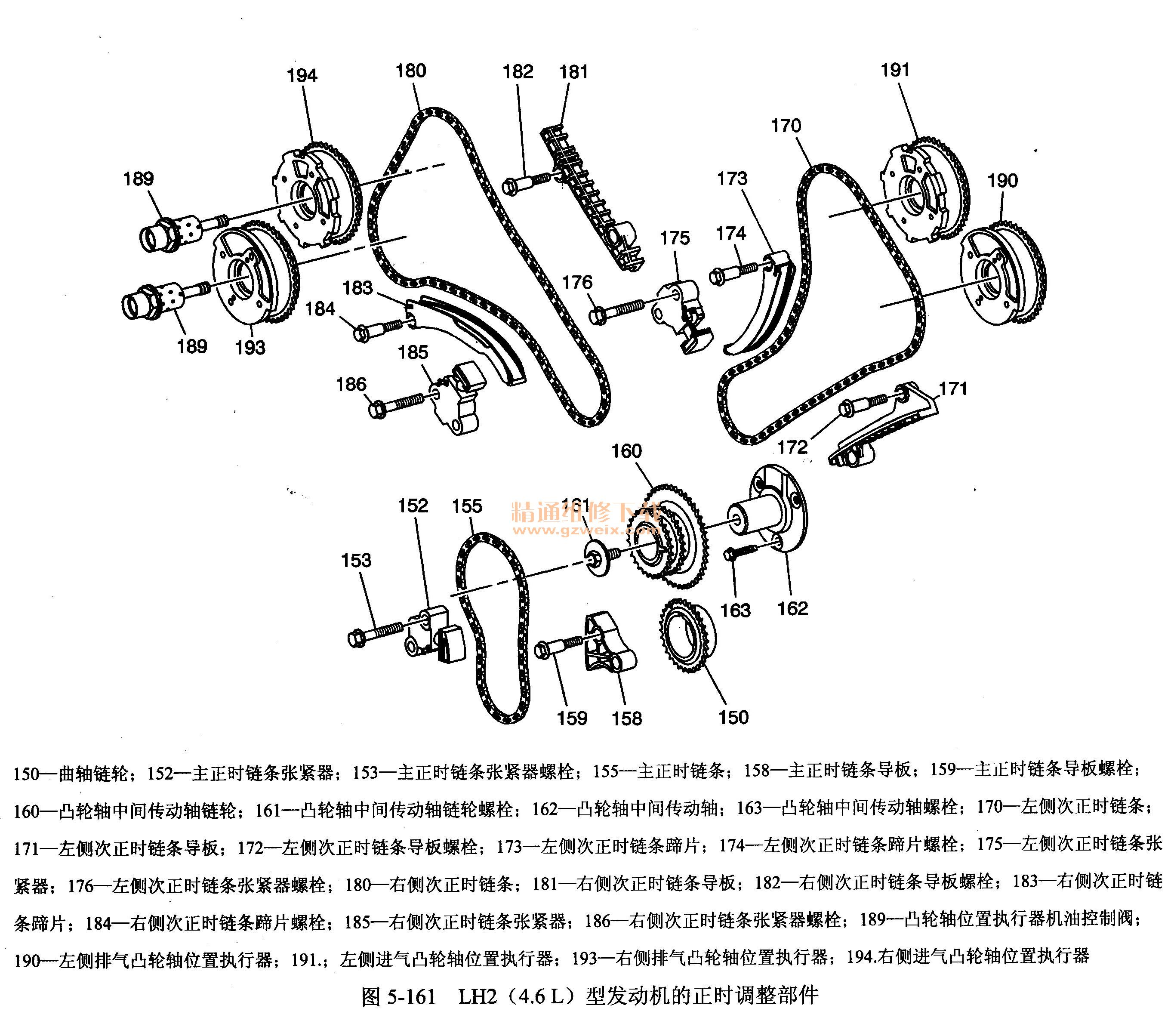 一、LH2 (4.6 L)型发动机正时系统的结构 LH2 (4.6 L)型发动机的正时调整部件如图5-161所示。  LH2 (4.6 L)型发动机凸轮轴正时传动链条的定位图如图5-162所示。  二、LH2 (4.6 L)型发动机的正时调整 (一)发动机左侧次凸轮轴传动链条的更换 拆卸步骤和方法 1.需拆下的右侧次正时链条如图5-163所示。  2.使用专用工具J-39946转动曲轴,直到各主正时齿轮定位标记1彼此相应对准。 3.拆下左侧凸轮轴位置执行器壳体。不要从壳体上拆下执行器电磁阀。 4.将专用工
