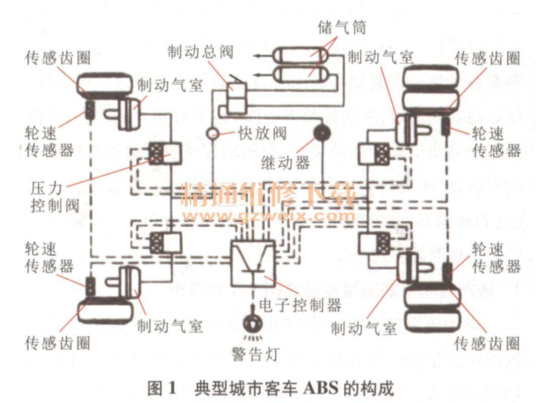 典型客车气压式abs主要由轮速传感器图片