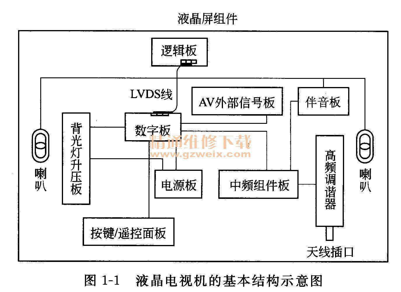 目前的液晶电视机,有的把高频调谐器、中频组件板做在一起,称为中频一体化高频调谐器;有的把高频调谐器、中频组件板、AV外部信号板、数字板做在一起,称为主信号处理板(简称为主板);有的小屏幕的液晶电视机把电源板和背光板做在一起,称为电源背光二合一板(IP板)。 (2)液晶电视机的基本原理 图1-2是液晶电视机的电路框图。