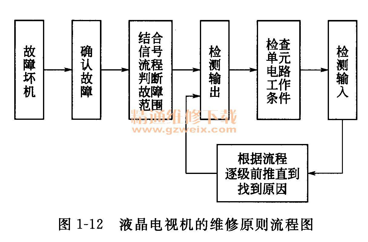 1. 3液晶电视机的检修方法及注意事项 (1)各组件板损坏引起的常见故障现象 图1-9是液晶屏组件及前操作面板损坏引起的常见故障现象,图1-10是电路组件板损坏引起的常见故障现象。  从图1-10中可以看出,每块组件板损坏后引起的故障现象既有特定的表现,也有一些共性的表现。其特定的故障现象表现是因为每块组件板在液晶电视机工作时起的作用不同,其共性故障现象是由于组件板之间存在电源供给、开/关控制、信号传送的关系。