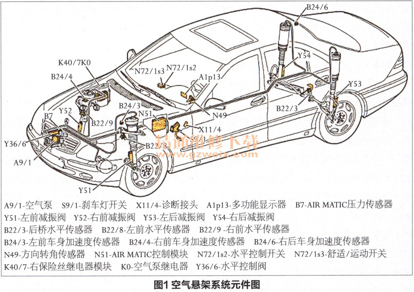 奔驰s500空气悬架系统介绍及故障分析