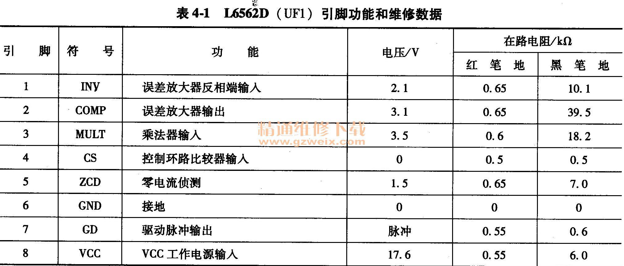 L6562D (UF1)引脚功能和维修数据