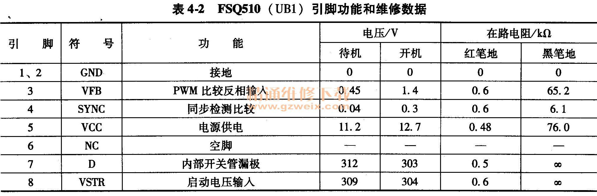 FSQ510 (UB1 )引脚功能和维修数据