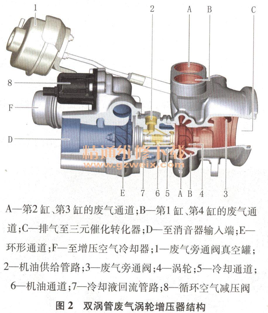 解析宝马n20发动机双涡管废气涡轮增压系统图片