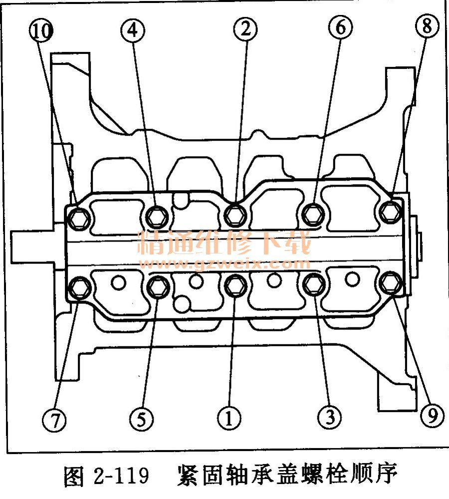 2.1.2发动机汽缸体 (1)检查连杆和曲轴轴向间隙 拆下机油泵。 用间隙规测量连杆和曲轴之间的连杆轴向间隙(见图2-117) 。  连杆轴向间隙 标准(新):0. 15~0. 35mm 维修极限:0. 40mm 如果连杆轴向间隙超出维修极限,则安装新的连杆并重新检查。如果仍然超出维修极限,则更换曲轴。 将曲轴完全推离百分表,使百分表顶住曲轴端部并调零(见图2-118)。然后将曲轴完全拉向百分表,百分表的读数不能超出维修极限。  曲轴轴向间隙 标准(新):0.