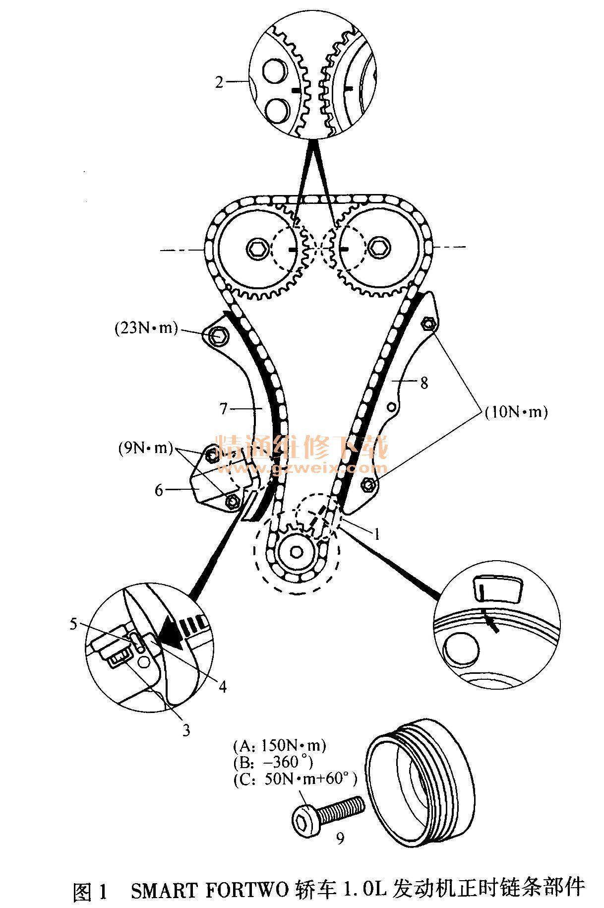 smart fortwo轿车1. 0l发动机正时校准操作步骤见表1.