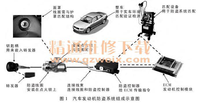 控制器锁止汽车发动机