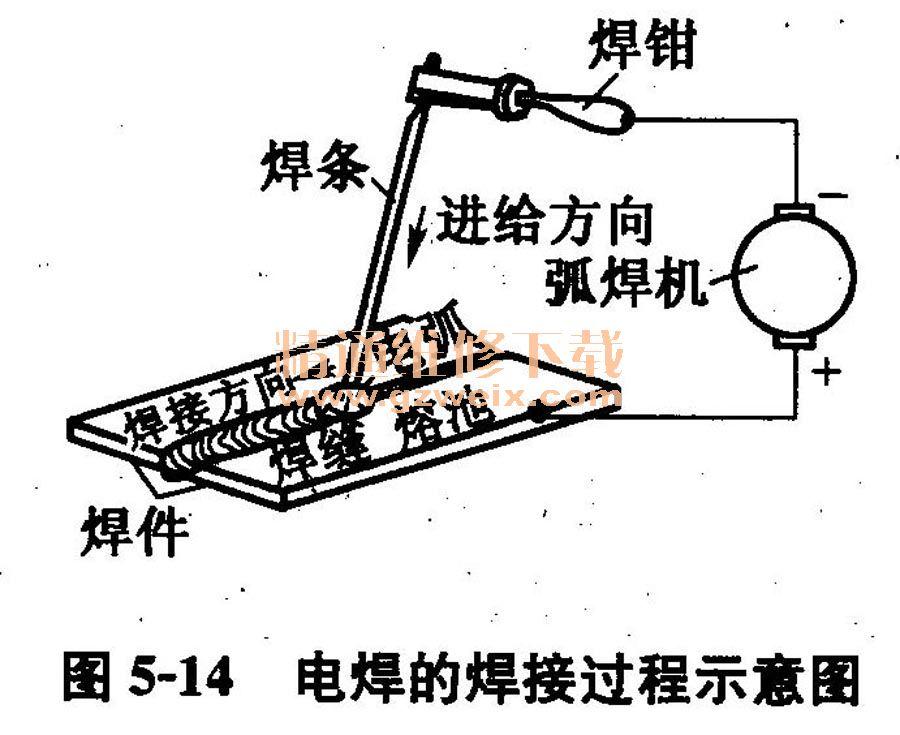 焊的运条方法图解