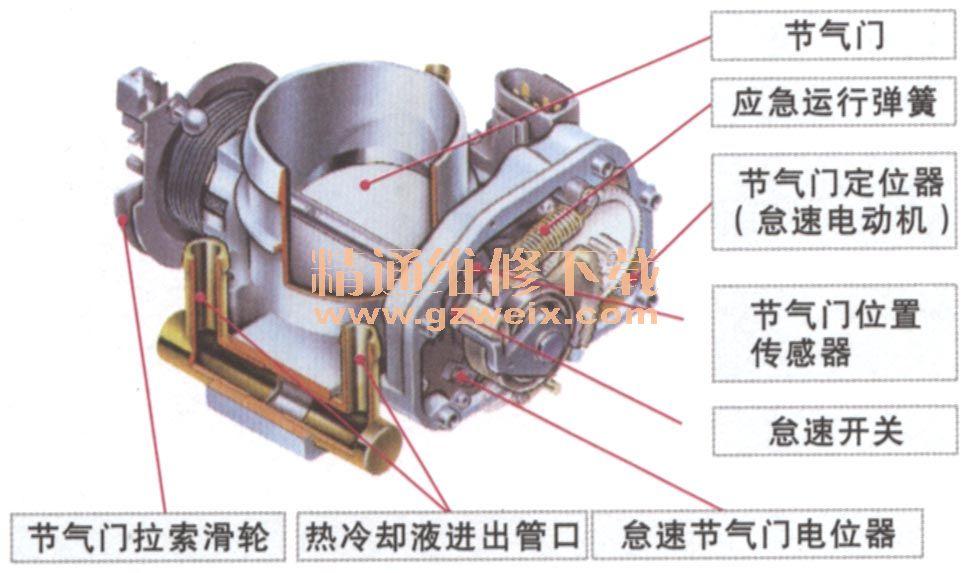 (三)怠速控制系统分类 1.节气门直动式 (1)结构及工作原理 没有怠速空气旁通道,直接控制节气门全关时的最小开度,称为节气门直动式。结构如下图所示。 直动式节气门实物  直动式节气门结构  直动式节气门组成  工作原理: 发动机控制模块收到怠速开关闭合的信号,得知发动机处于怠速运行状态,并根据怠速节气门位置传感器的信号和曲轴位置传感器的信号来控制怠速直流电动机的动作,经过小齿轮、双齿轮和扇形齿轮将电动机的转动传递到节气门,使其打开相应的角度,使怠速转速达到最佳值。 节气门直动式怠速空气调节器  节气门直