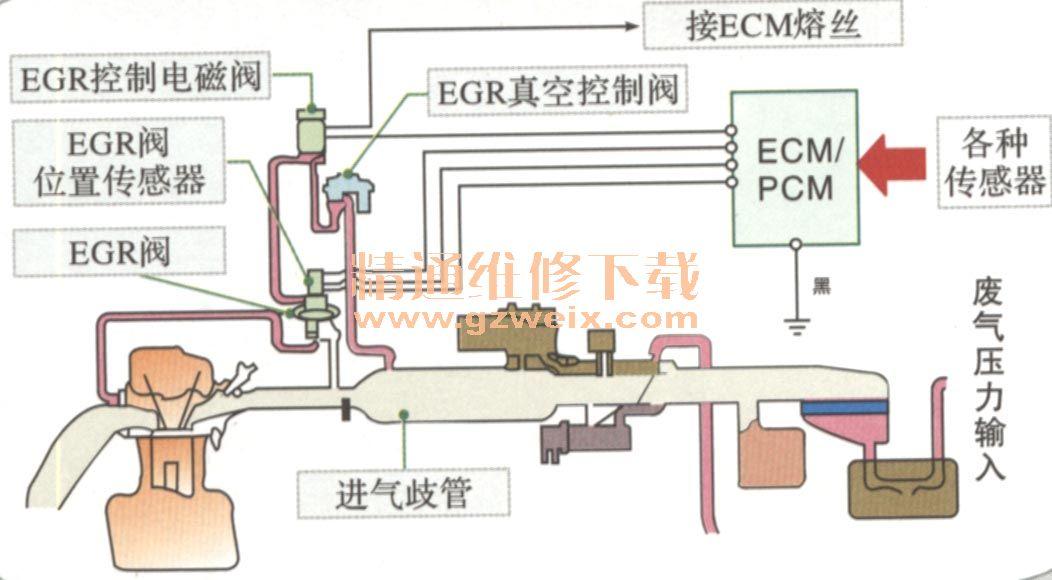 在egr阀上部装有一个可以检测egr阀升程的egr位置传感器,该传感器利用图片