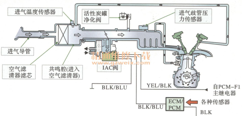 新手篇—图文讲解发动机电控系统维修