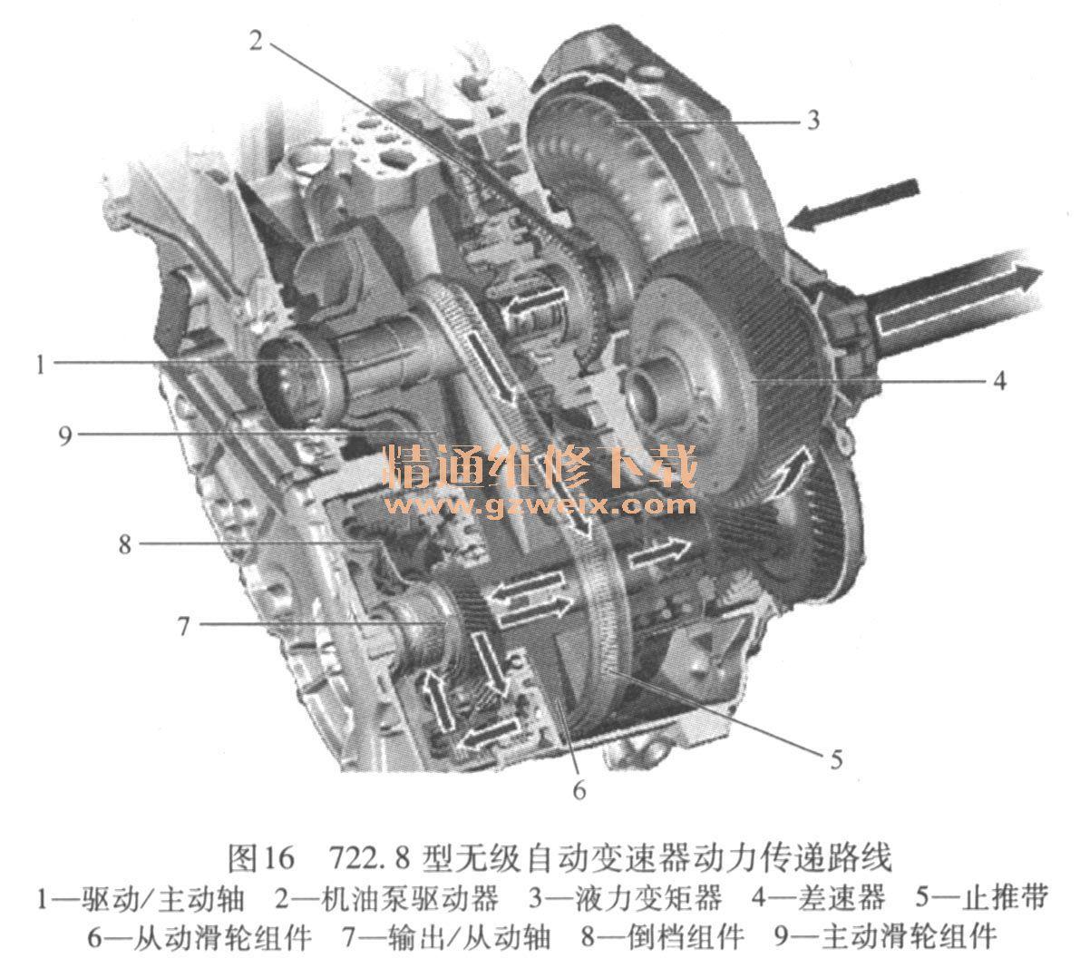 (4) 722.8型无极自动变速器的结构特点 1)车型应用。以前在W169/W245车型上使用的前置自动变速器(FAT)被无极自动变速器(CVT)所取代。722.8型无极自动变速器的车型应用见表7。  2)型号说明。722.8型无级自动变速器的型号说明见图13。  3)机械结构。722.8型无级自动变速器的部件及安装位置见图14。  722.