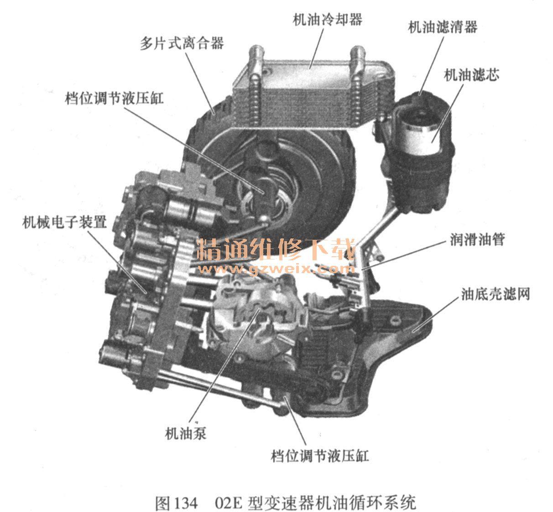 详解汽车自动变速器分类及结构原理高清图片