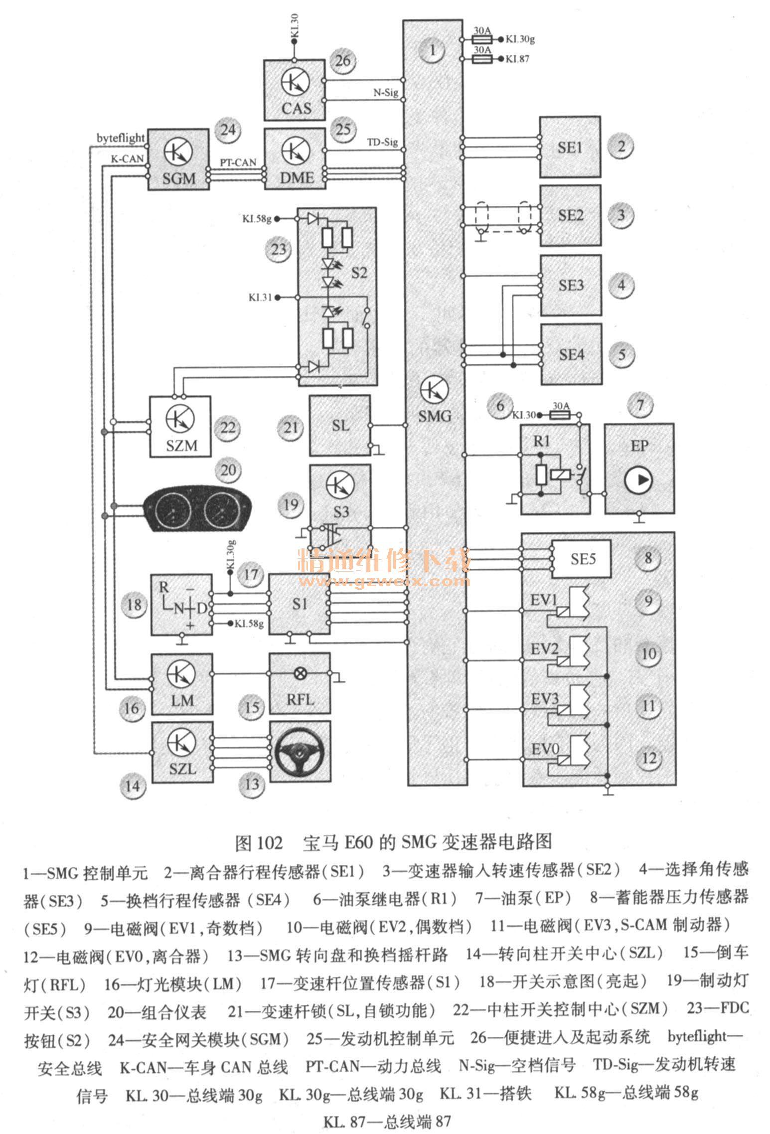 详解汽车自动变速器分类及结构原理