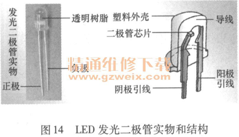 三、电子组合仪表的组成与新技术 1.组成 如图5所示,典型电子组合仪表主要由组合仪表底座、印制电路板、灯箱架、标度盘及指针、前框架和仪表面罩等组成。其电路部分又可分为:仪表系统、显示系统及综合信息系统。  2.仪表系统 典型的仪表系统能够显示车速里程、发动机转速、发动机冷却液温度、燃油指示。同时还能够显示安全气囊、ABS、发动机故障报警灯;还能够指示诸如转向灯、远光灯、雾灯、车门开启等指示,为驾驶人提供车辆的工作情况。 如图6所示,组合仪表系统由传感器、MCU微控制器(单片机)、驱动装置(步进电动机、LC