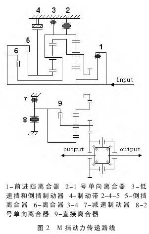 进挡离合器打滑.于是搭下自动变速器分解(见图4)检查.拆高清图片